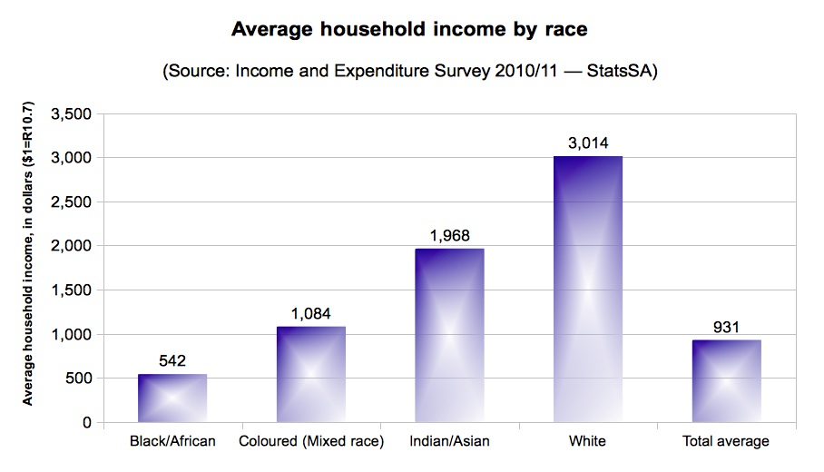 avg hh income by race